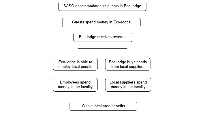 The multiplier effect of SASO business to local communities - responsible tourism statement uganda